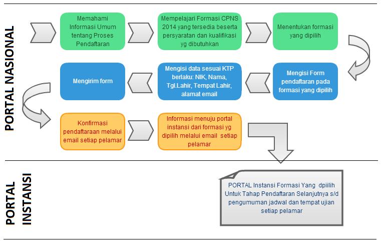 Alur Pendaftaran CPNS 2014 panselnas.menpan.go.id