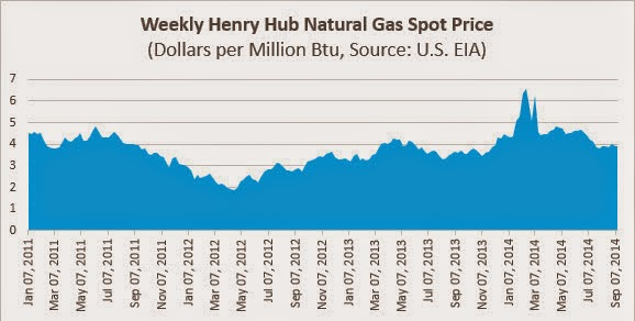 Natural Gas Cold Weather Correlation