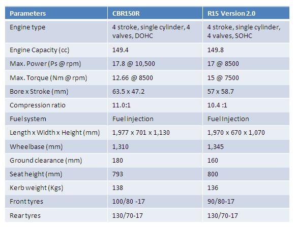 Perbandingan spesifikasi CBR150R dan R15 V2.0