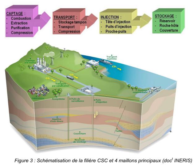 Schématisation de la filière CSC et 4 maillons principaux