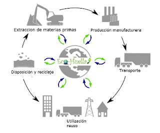 analisis ciclo de vida y ecodiseño