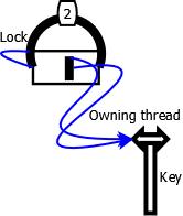 Reentrant Lock