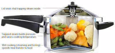 How a Pressure Cooker Works
