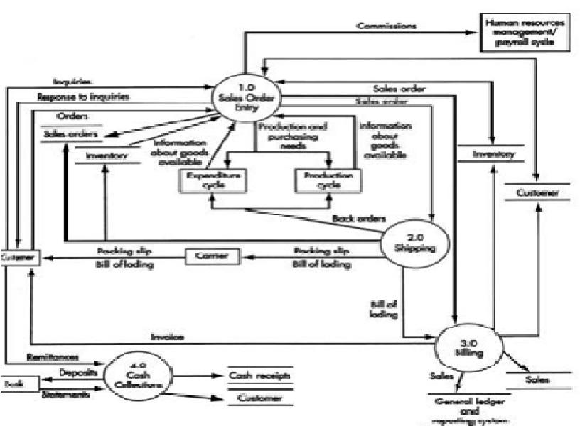 Rumah unik jay sistem informasi akuntansi diagram erd dfd siklus data flow diagram siklus pendapatan tingkat 0 ccuart Image collections