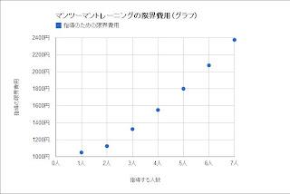 マンツーマントレーニングの限界費用(グラフ)