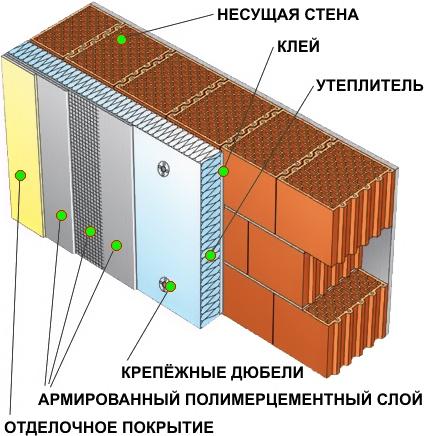 Структурная прочность минераловатных плит