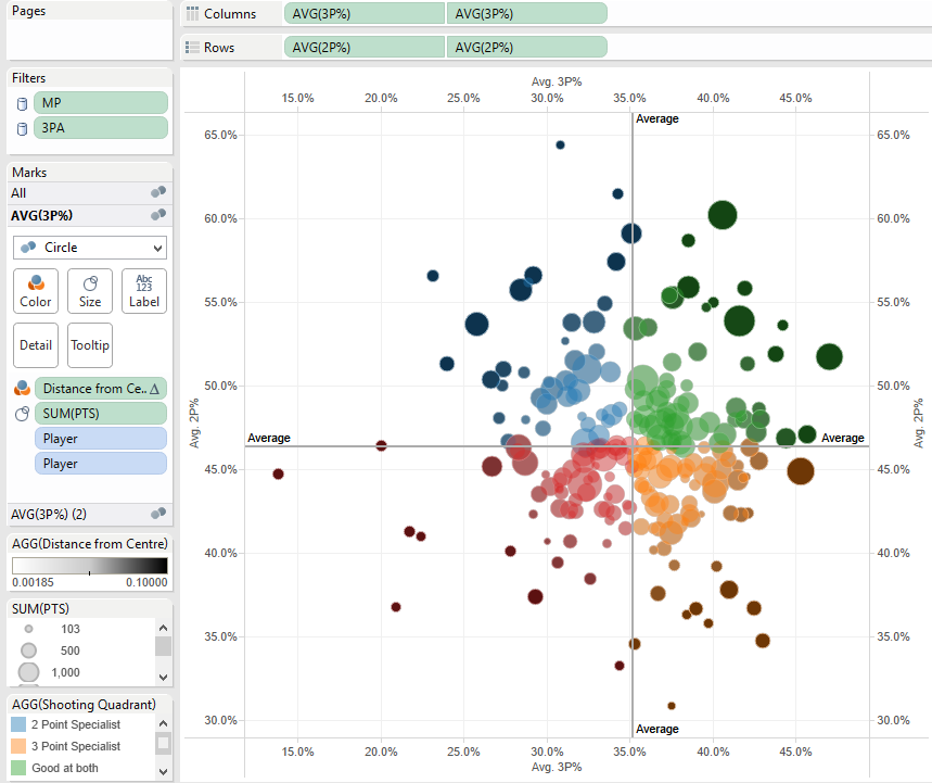 how to read tableau box plot graphs