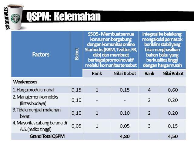 starbucks qspm View notes - quantitative strategic planning matrix from fin 312 at keuka quantitativestrategicplanningmatrix(qspm) posted by kasi on october 24, 2009 the quantitative strategic planning matrix is a.
