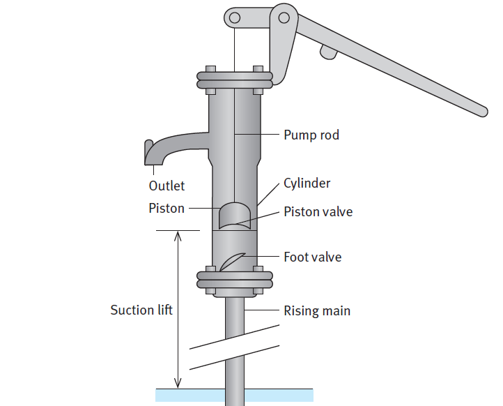 Typical hand pump design