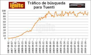 Tráfico de búsqueda para Tuenti 2011