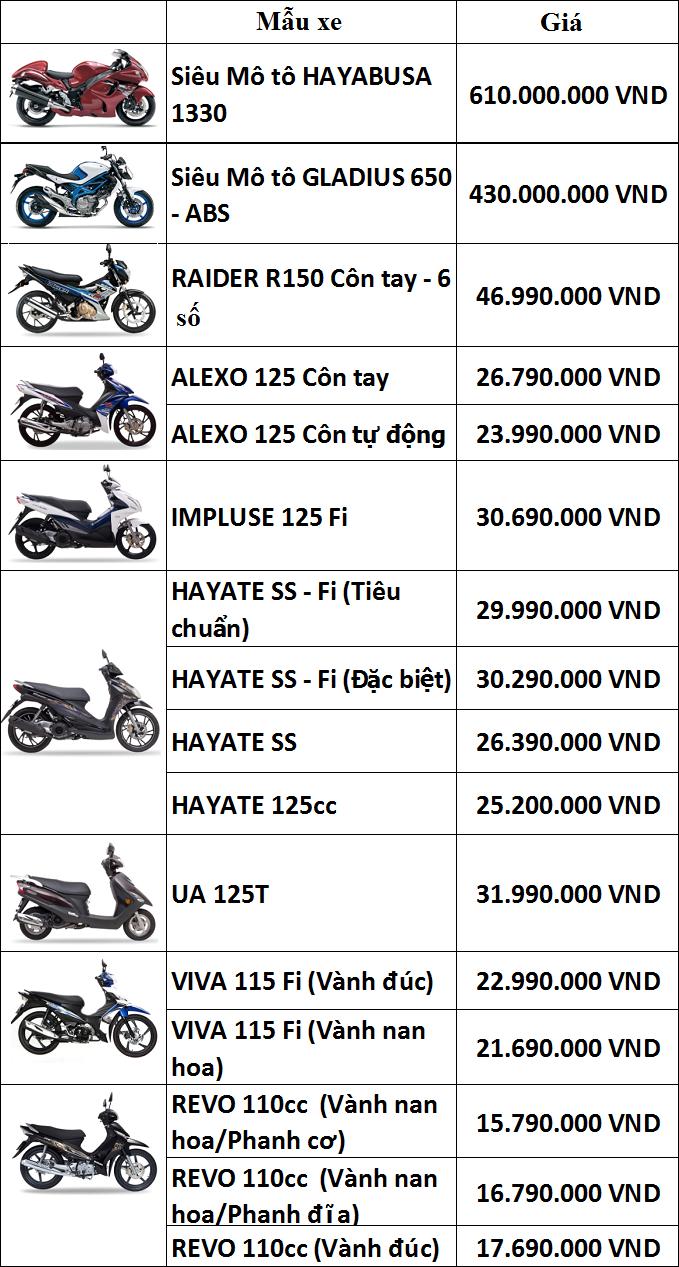 Bảng giá xe máy Suzuki mới nhất tại Việt Nam