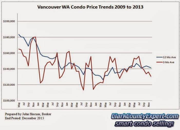 Vancouver WA Condo Sales 2013 - Average Sales Price Trends