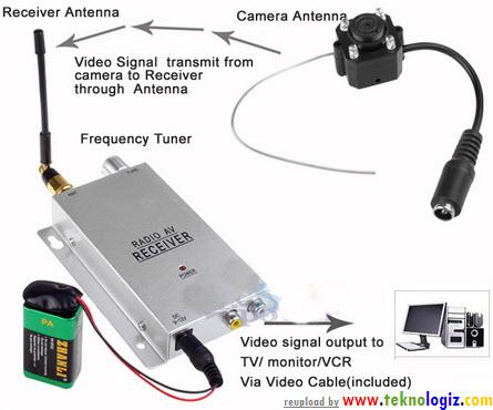 Kamera CCTV Wireless - www.teknologiz.com