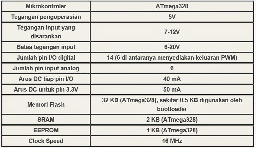 Belajar Arduino  Pengatur Kecepatan Kipas Angin Ac 220v  Pwm