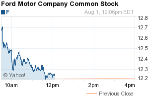 business and finances ford motor nyse f stock prices