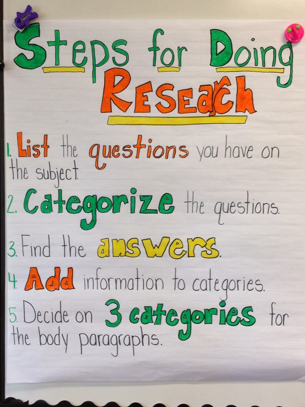 steps to writing an research paper