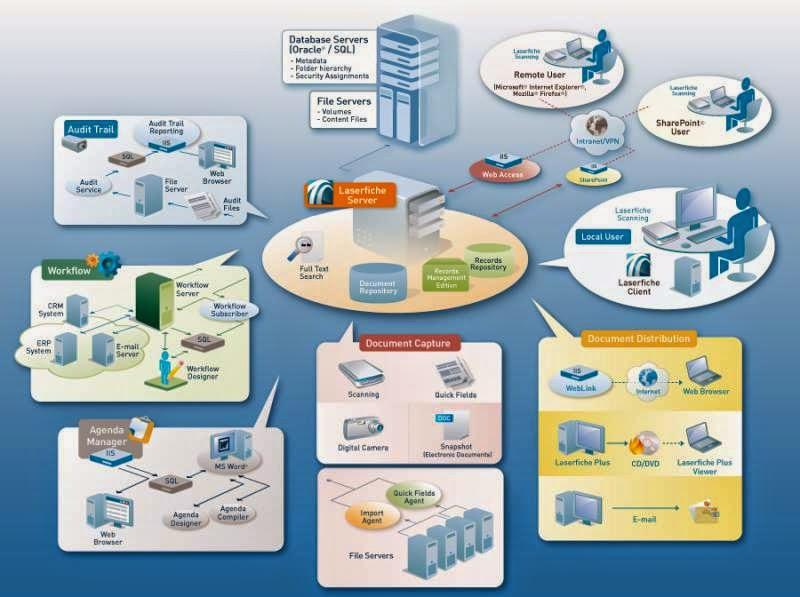 Ilustrasi System Informasi