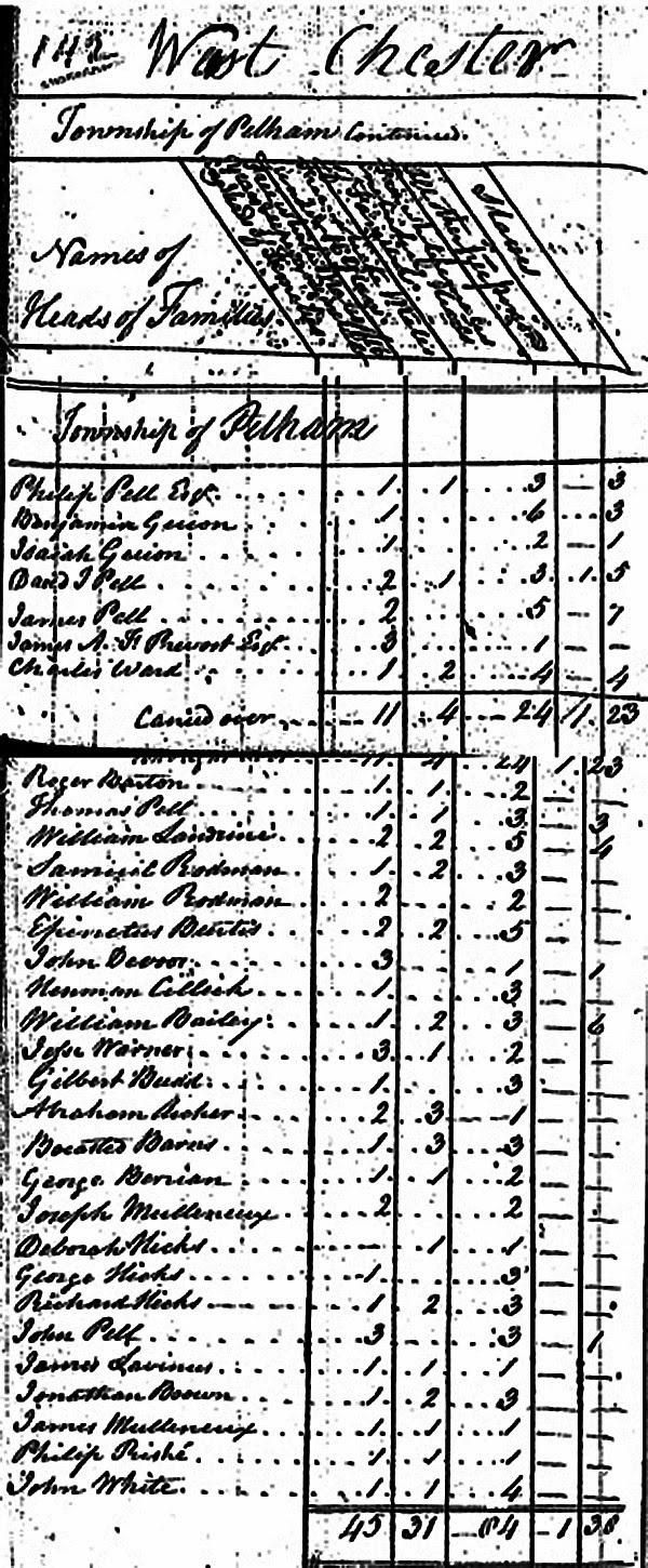 Historic Pelham: The 1790 U.S. Census and What It Reveals About ...
