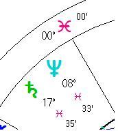 Saturn in Pisces zodiac | Shani in Meena rasi