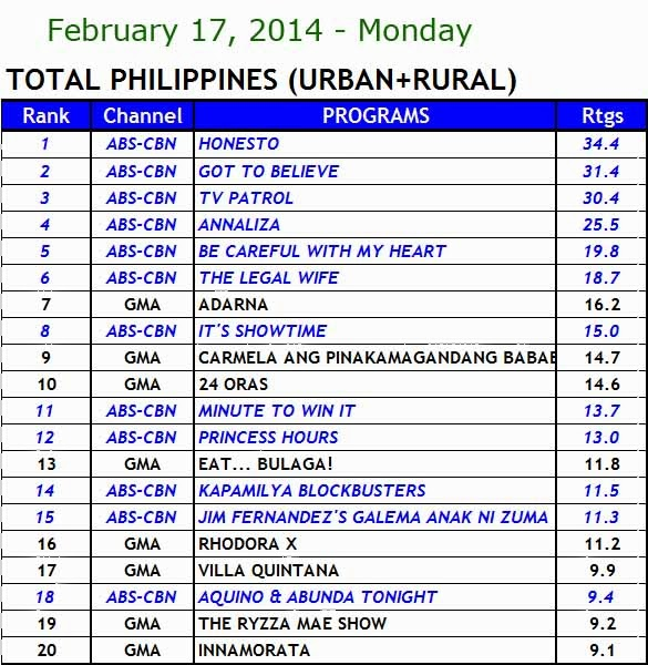 kantar media nationwide TV ratings (Feb 17)