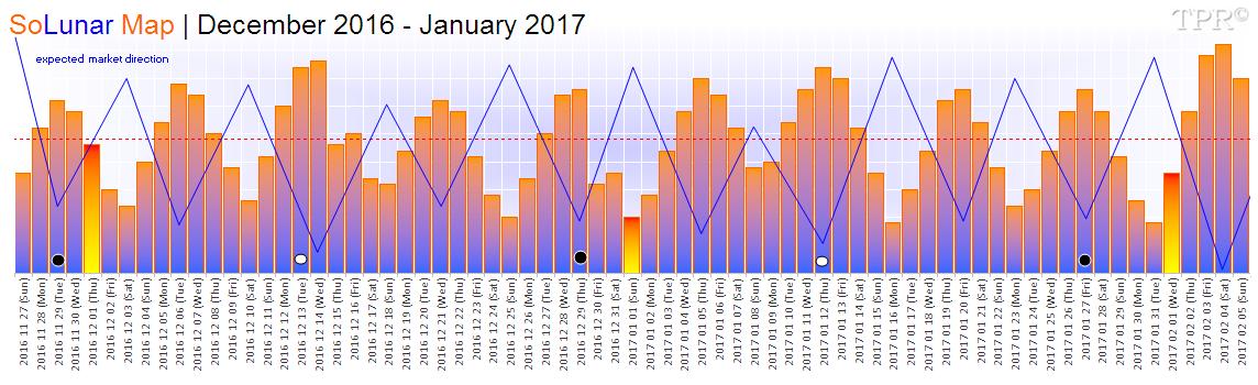 SoLunar Map | December 2016 - January 2017