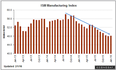 ISM Negative 4th Month, Employment Shows Significant Declines
