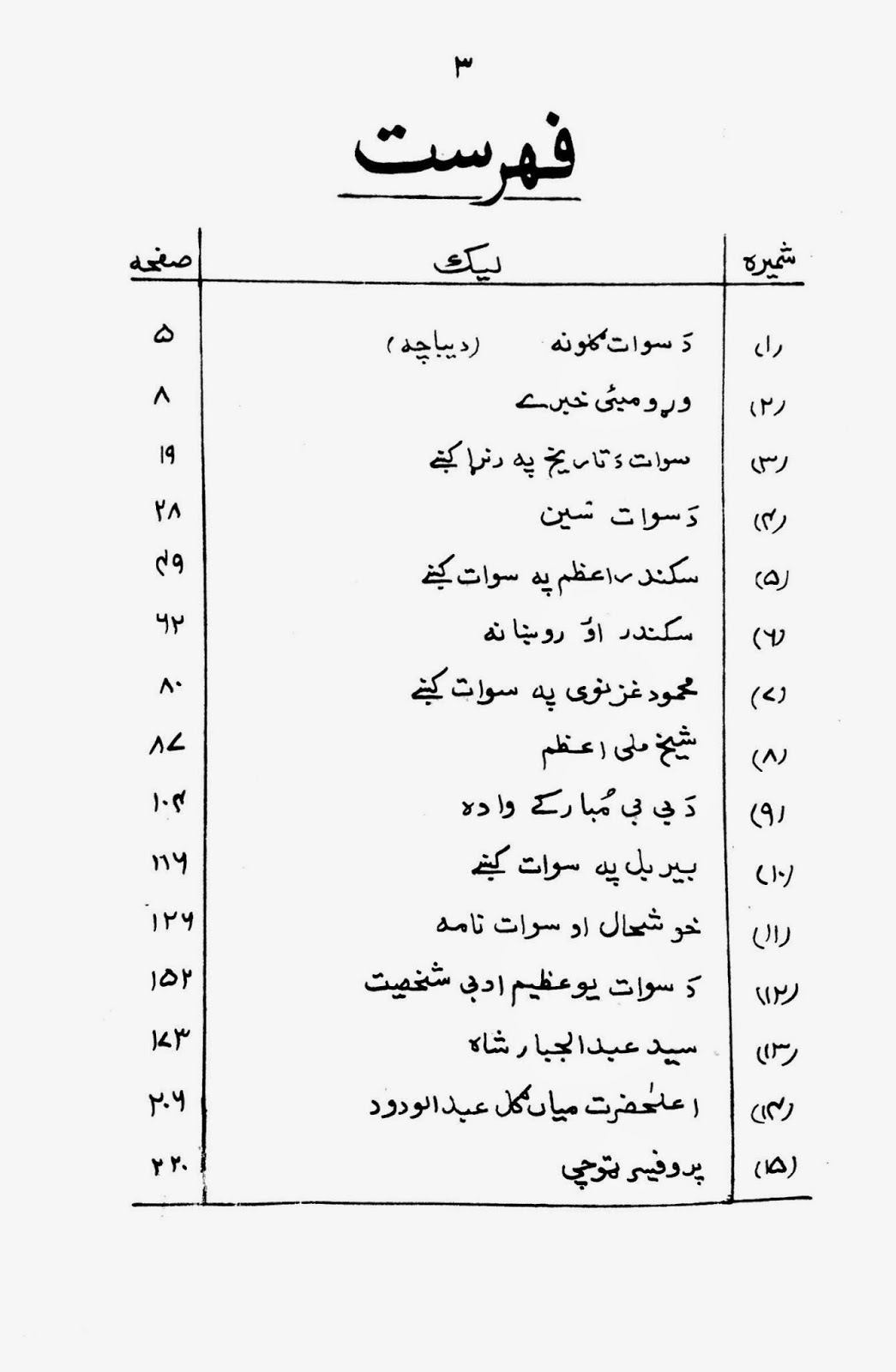 Contents: Da Swat Guloona By Parvesh Shaheen
