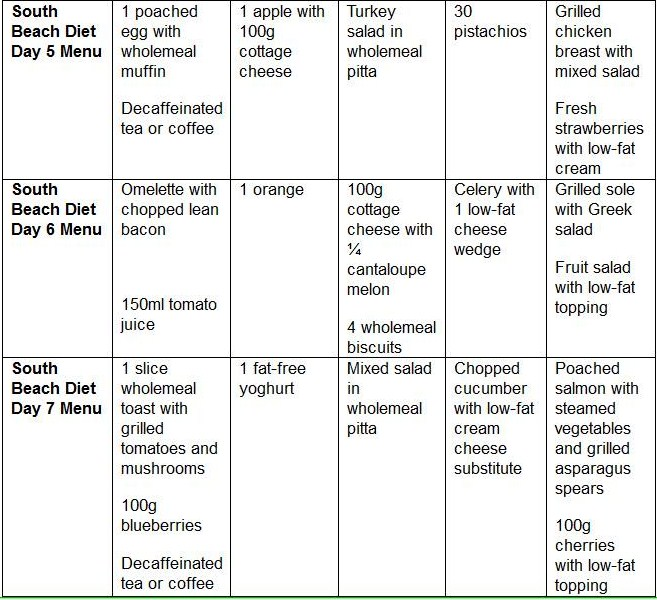 South Beach Diet Phase  Breakfast Food List