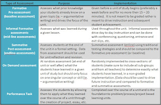 A table showing student achievement best practices assessment cycle