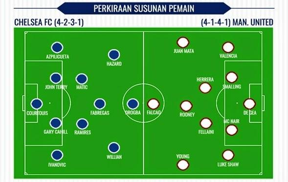 Prediksi Big Match Liga Inggris Chelsea vs MU Malam Ini