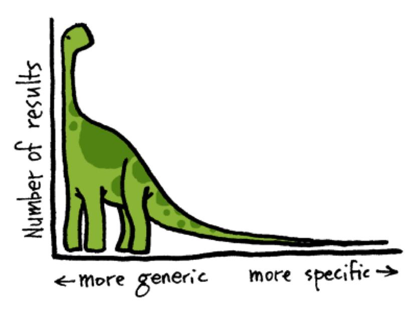 Dinosaurio para ilustrar la larga cola de las palabras clave en buscadores
