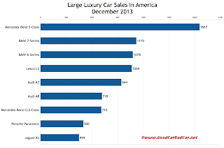 USA large luxury car sales chart December 2013