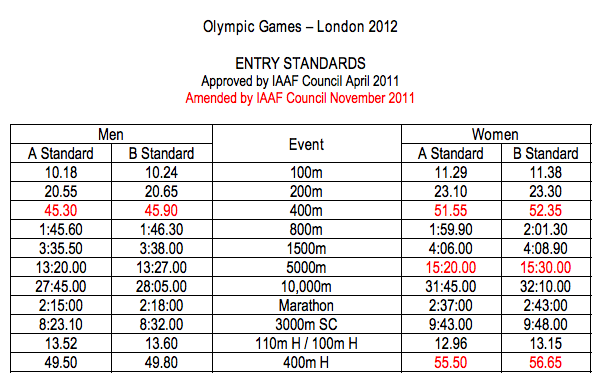 writing about running: The Olympic Standards chase starts in Australia