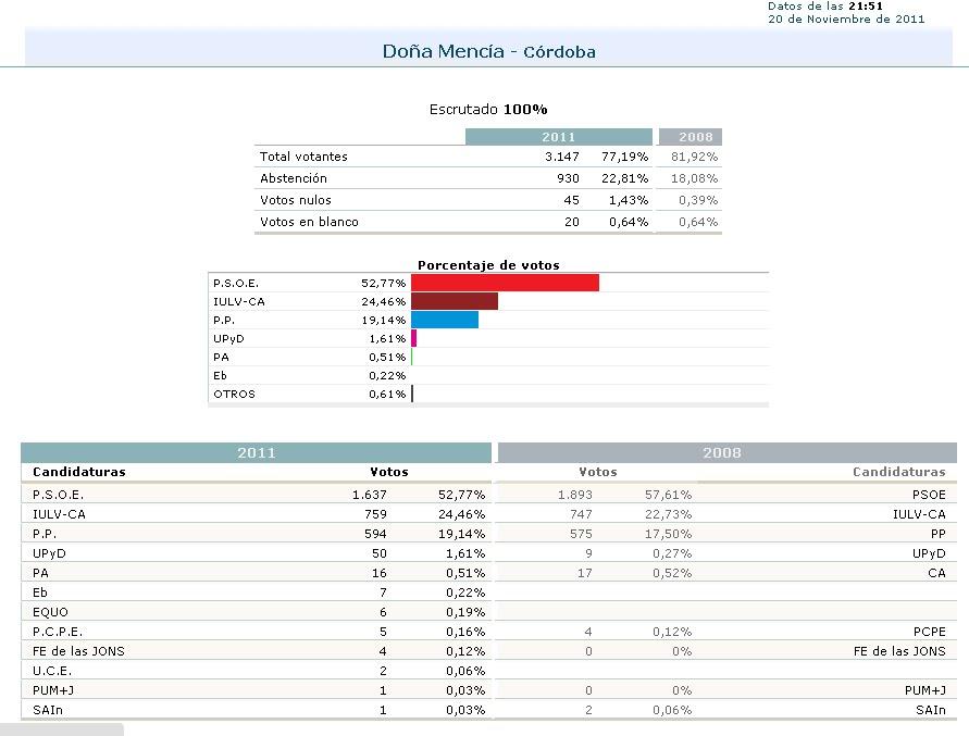 Onda menc a radio elecciones generales en do a menc a for Resultados elecciones ministerio interior