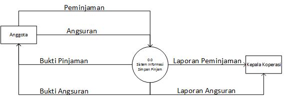 Rosabella dfd level 0 konteks diagram ccuart Gallery