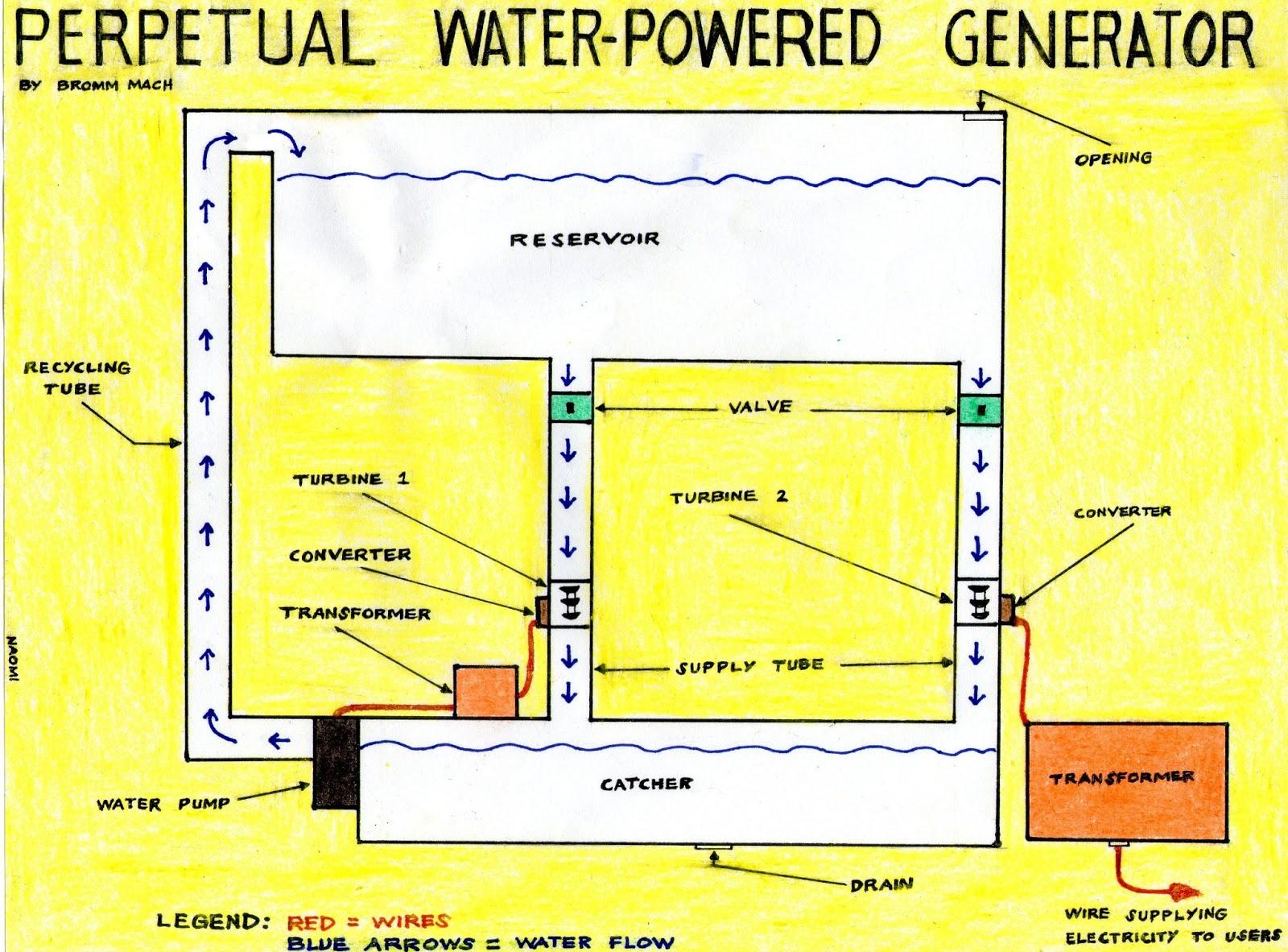 Electric Generator Water Powered Naomi Wiring Diagram Photos