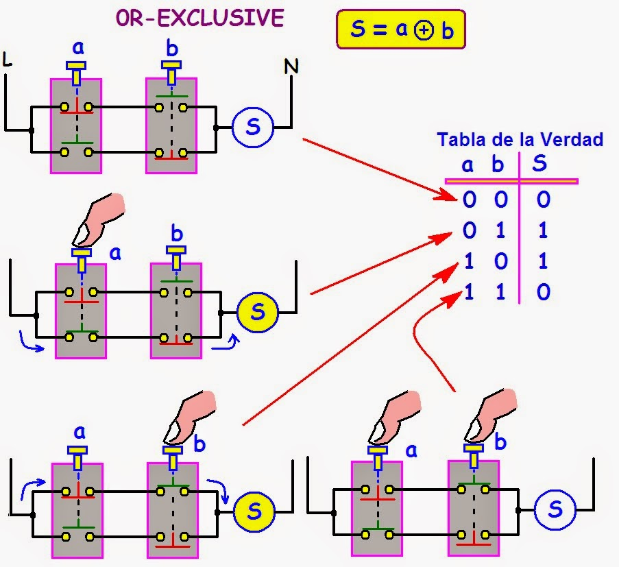 Circuito Integrado Xor : Coparoman puerta or exclusiva xor