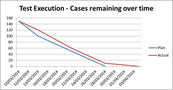 Project Progress Monitoring - Test Case Execution over Time