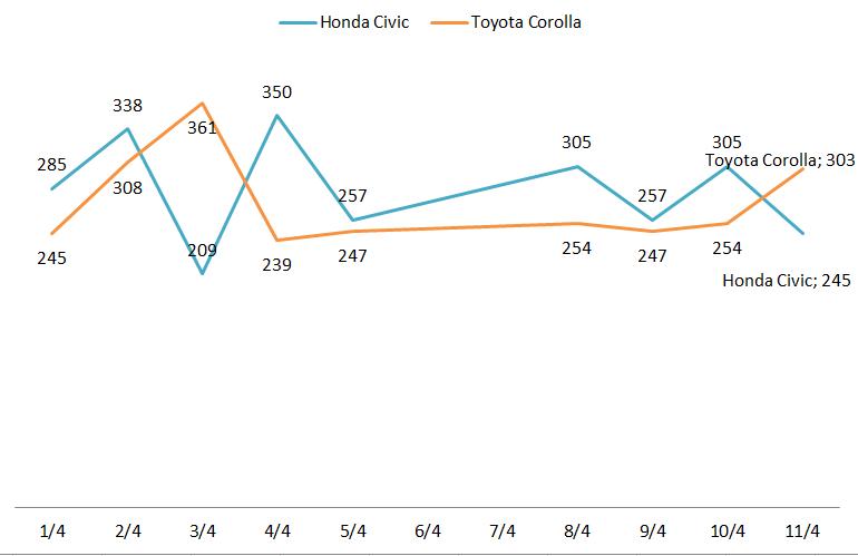 Novo Corolla x Honda Civic - vendas