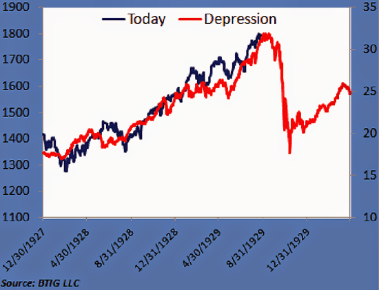 Dow Jones Index 1929 And 2014 Graph. Will History Repeat Itself ?