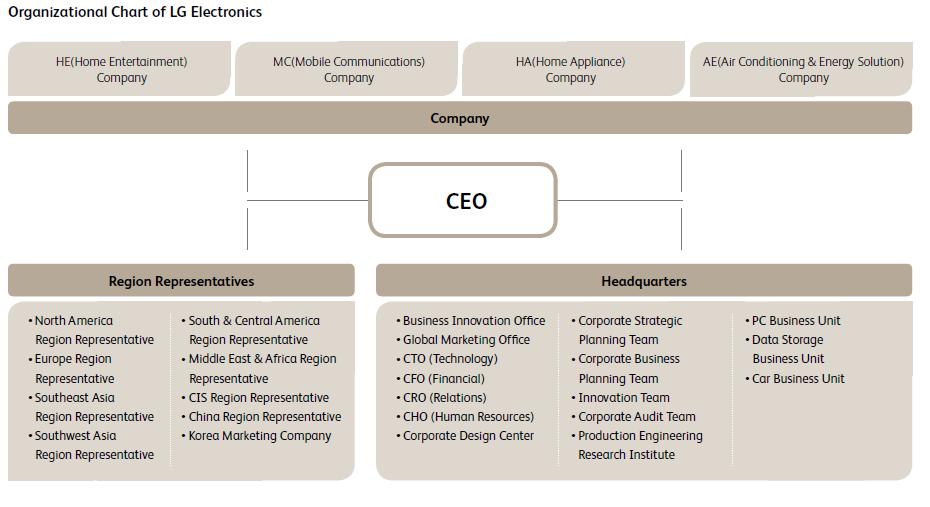 Visible Business Organizational Chart Of Lg Electronics