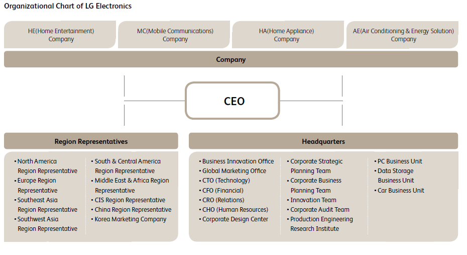 lg electronics hierarchy structure A organizational chart showing organizational chart of lg electronics you can edit this organizational chart using creately diagramming tool and include in your report/presentation/website.