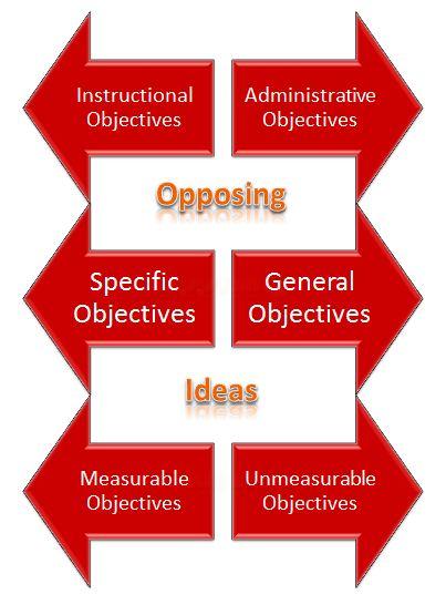 Instructional Objectives Instructional Design And Training