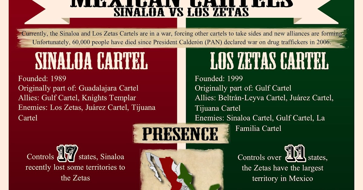 borderland beat infographic mexican cartels sinaloa vs