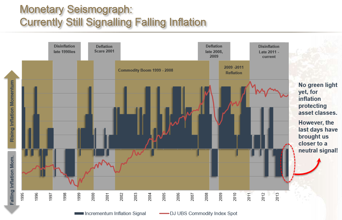 research papers inflation deflation