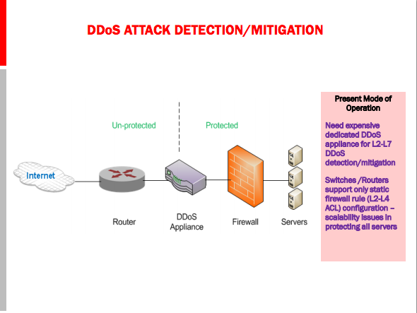 detection and prevention of distributed ddos What is a ddos attack, and how can you protect your business distributed  denial of service (ddos) attacks are an increasingly common—and increasingly .