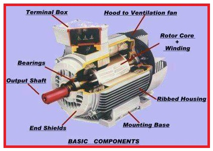Basic Components Of Electric Motor Eee Community