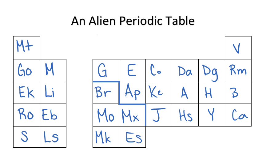 Alien periodic table helpwork alien periodic table urtaz Gallery
