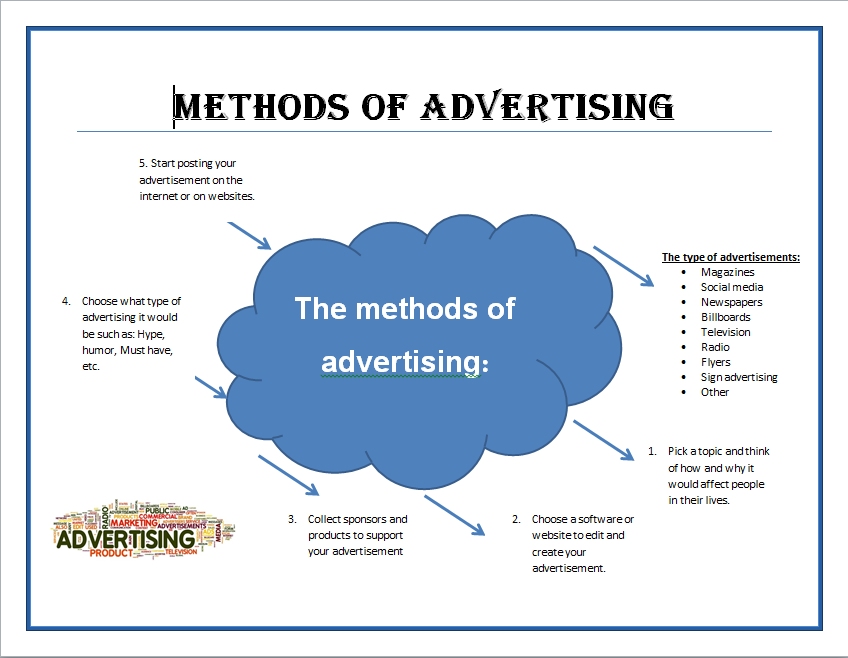 applying key marketing methodologies advertising Communication,marketing and advertising the key points of design thinking adam royalty points out that if you want to tackle a problem using this methodology you should follow three key steps.