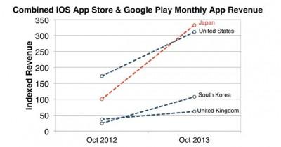 Warga Jepang Terboros Belanja Aplikasi di iOS App Store dan Google Play